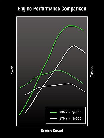 kawasaki ninja 400 power torque curve